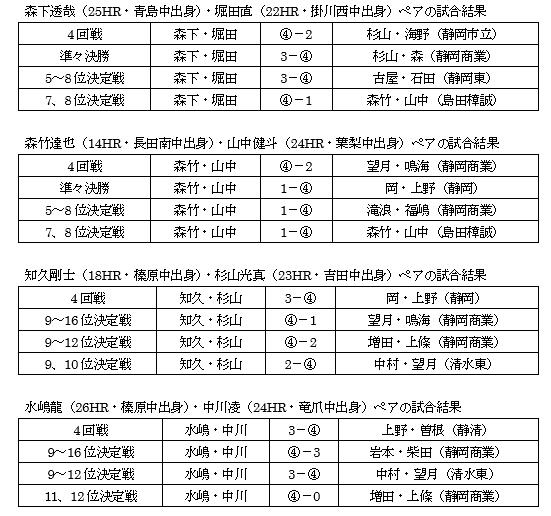 静岡県高等学校新人体育大会ソフトテニス競技中部地区大会個人戦