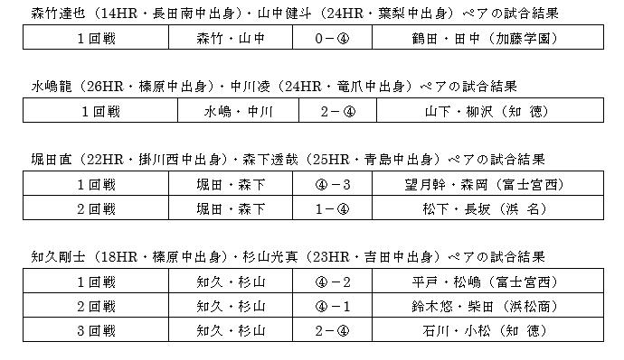 平成30年度静岡県高等学校新人体育大会ソフトテニス競技・個人戦