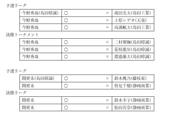 柔道部 島田市民柔道大会