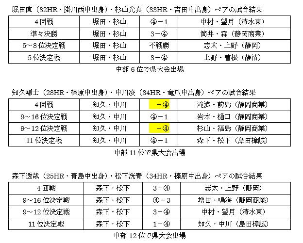 平成31年度 高校総合体育大会ソフトテニス競技(個人) 静岡県中部地区大会