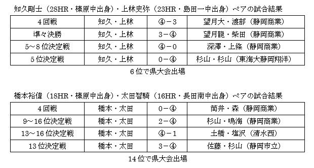 ソフトテニス部 新人戦 中部地区大会(個人戦)