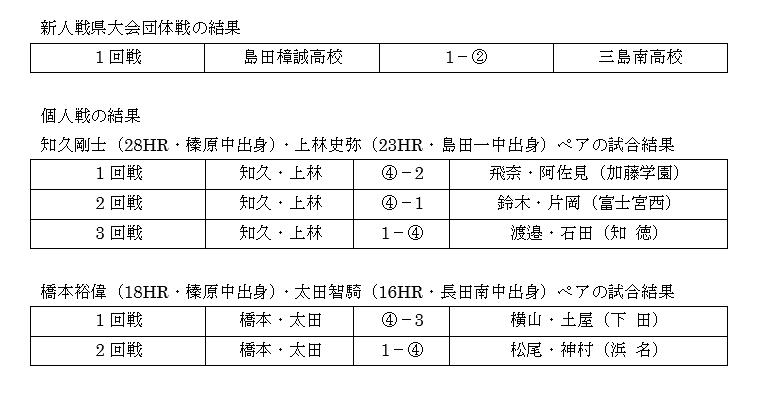 ソフトテニス部 新人戦 県大会(団体・個人) 結果報告