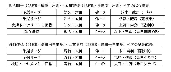 第41回藤枝市長杯ソフトテニス大会